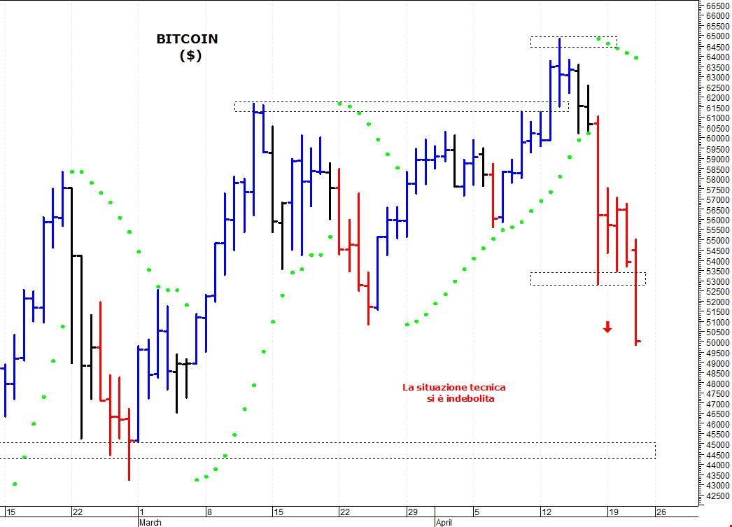 bitcoin fluttuazione grafico)