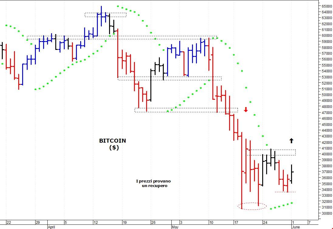 bitcoin grafico dollari