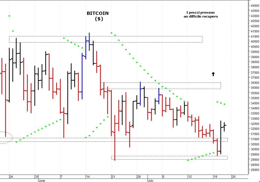 bitcoin commercio grafico in diretta
