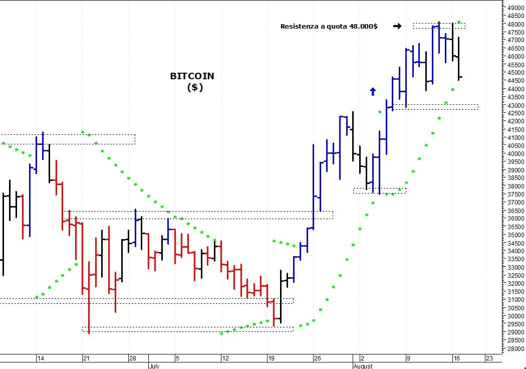 primo cap bitcoin mercato dei capitali corp)
