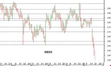 Geox  violento breakout ribassista con target a 2 329f89e8a5d