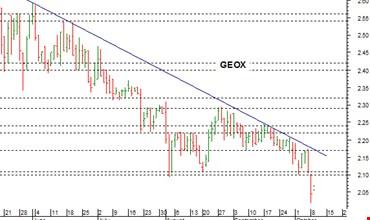 Geox punta a un miliardo nel 2021 - MilanoFinanza.it 1842fa5e0a7