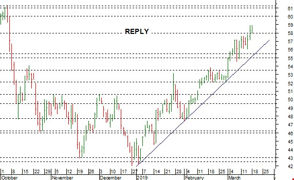 Reply: strappo rialzista con target tra 60 e 61 euro