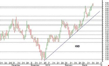 Igd: si aprono le porte verso la barriera dei 7 euro