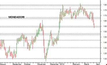 Mondadori: a rischio anche il supporto a 1,60-1,59 euro