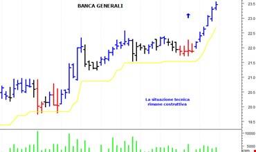 3b28648b8a Nuovi Bonus Cap su titoli per Banca Imi - MilanoFinanza.it