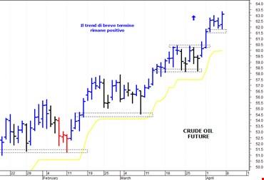 Petrolio: la tendenza di breve termine rimane rialzista