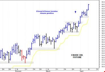 Petrolio: il trend di breve termine rimane rialzista
