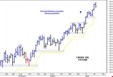Petrolio: picco di breve termine a quota 64,80 dollari