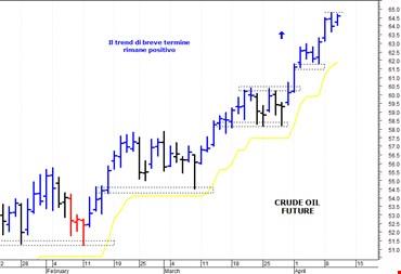 Petrolio: primo supporto in area 62-61,85 dollari