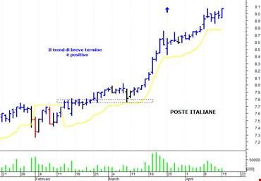 Poste Italiane: il trend primario si conferma positivo