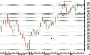 Igd: possibile breakout con target a 6,95 euro