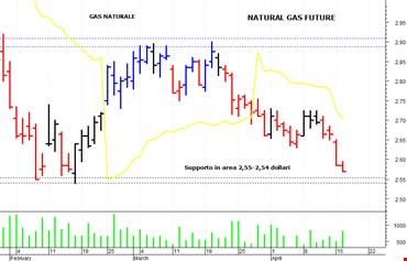 Gas Naturale: segnale ribassista al cedimento di quota 2,54$
