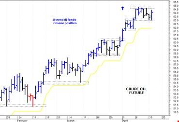 Petrolio: la tendenza di breve termine rimane positiva