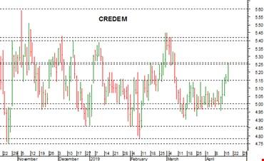 Credem: positivo il breakout di 5,25-5,26 euro