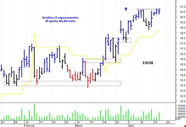 Exor: positivo il superamento di quota 60,80 euro