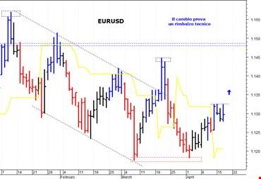 Euro-dollaro: resistenza di breve termine a quota 1,1325