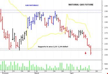 Gas Naturale: nuova ondata ribassista fino a 2,50 dollari