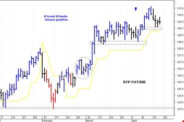 Btp future: positivo solo il superamento di quota 131