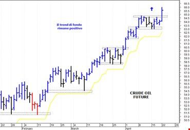 Petrolio: nuovo spunto rialzista verso i 66 dollari