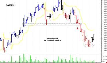 96cca4cefd Dove potranno arrivare petrolio e azioni italiane dopo il taglio ...