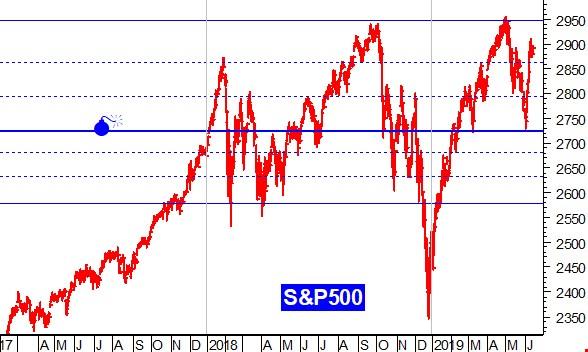 Calendario Borsa Americana 2020.Wall Street Punta Sulla Sorpresa Della Fed Ma Non Basta