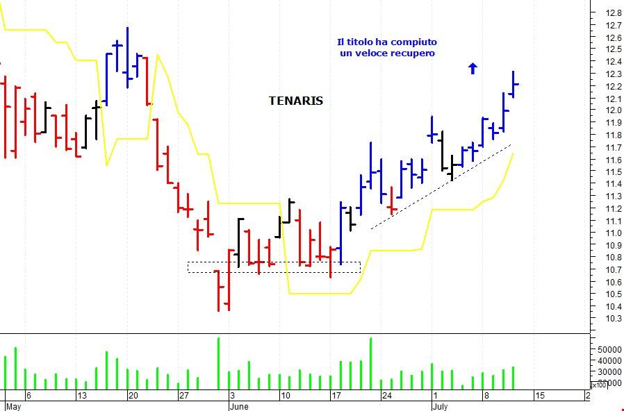 Rimane it Milanofinanza Breve Periodo Ftse Positivo Di MibIl Trend VpqSGMUz