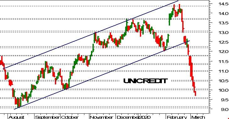 Unicredit: accelerazione ribassista in modalità panico