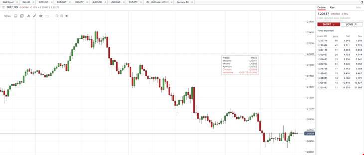 Turbo24: Euro-dollar, premier support à 1,2020