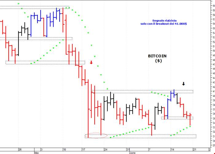 bitcoin nel mercato nero