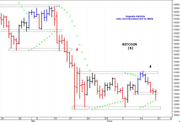 mercato dei cambi bitcoin