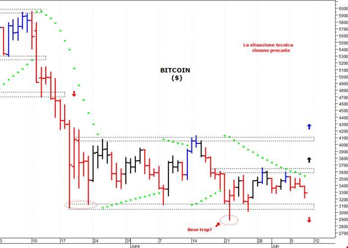 mercati btc codice di sconto