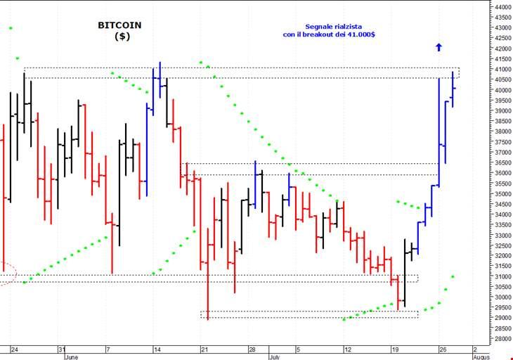 grafico del mercato bitcoin dal vivo