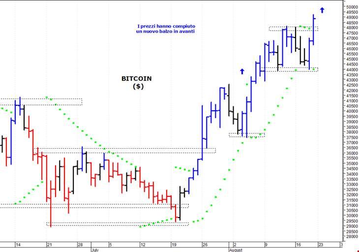 Bitcoin: valore in tempo reale e grafico aggiornato   prosuasa.it