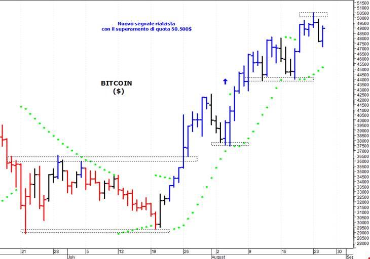 quota di mercato dal vivo bitcoin