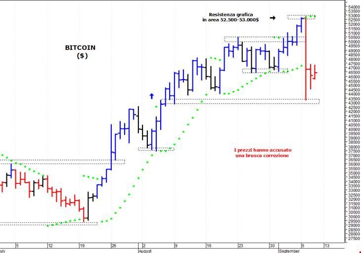 Il mercoledì nero delle criptovalute: lo stop cinese mette in ginocchio il Bitcoin - Iusletter