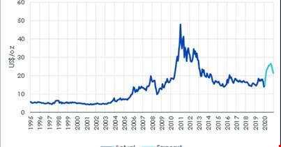 Oro ancora in rialzo grazie alle Banche centrali, ma l'argento può superarlo